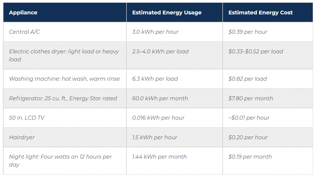 Average Monthly Costs of Utility in the United States